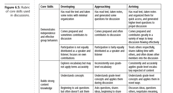 Rubric of core skills used in discussions.