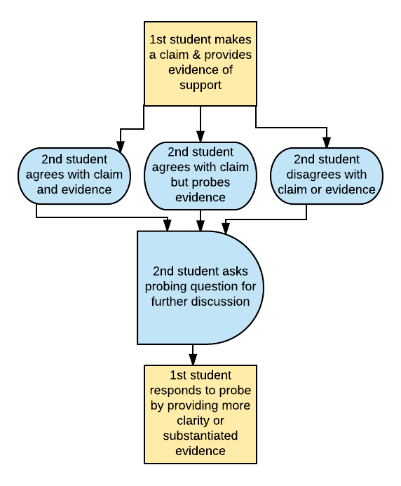 Process protocols in a flow chart organizer can add structure to discussions.