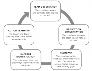 Team Observation, Reflection Conversation, Feedback, Support Identification, Action Planning