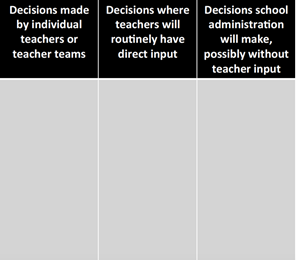 Template for organizing who makes which decisions