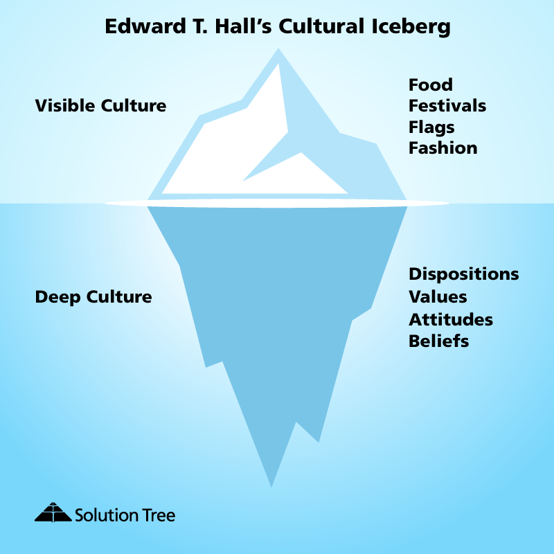 moving beyond visible culture diving beneath the surface in global