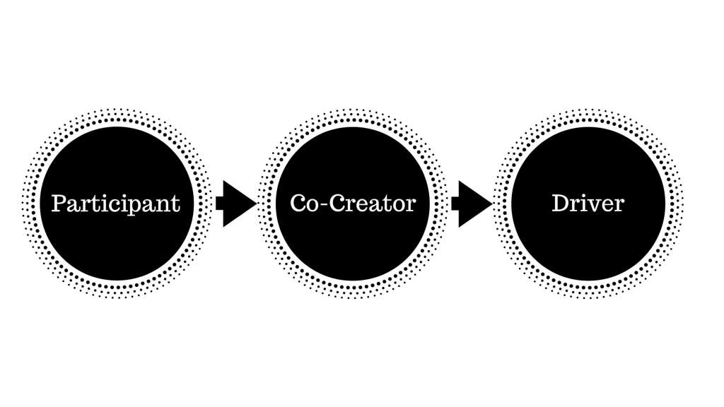 Participant > Co-Creator > Driver