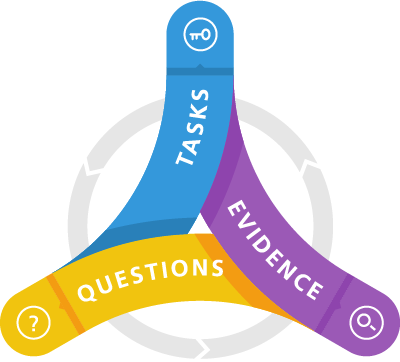 Tasks Questions Evidence (TQE) Process graphic